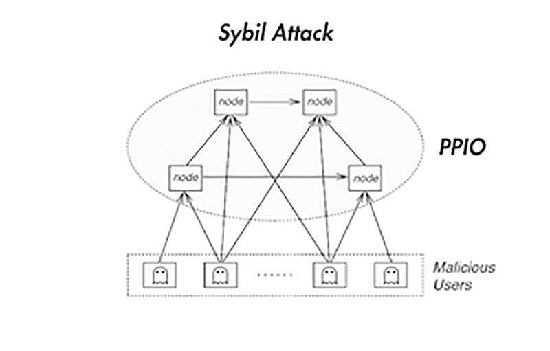 The mechanism of Sybil attacks